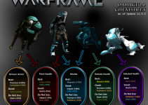 Warframe Damage Types: Enemy Weakness, Damage Combinations